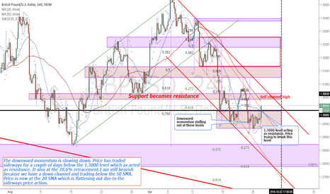 GBPUSD: GBPUSD Price structure analysis (4H)