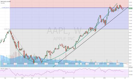 AAPL: Nike pattern formed in Apple
