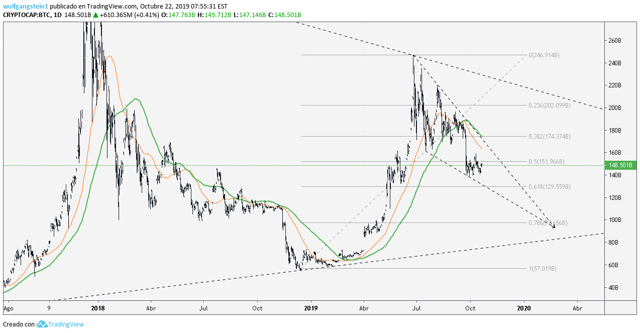 cryptocap tradingview