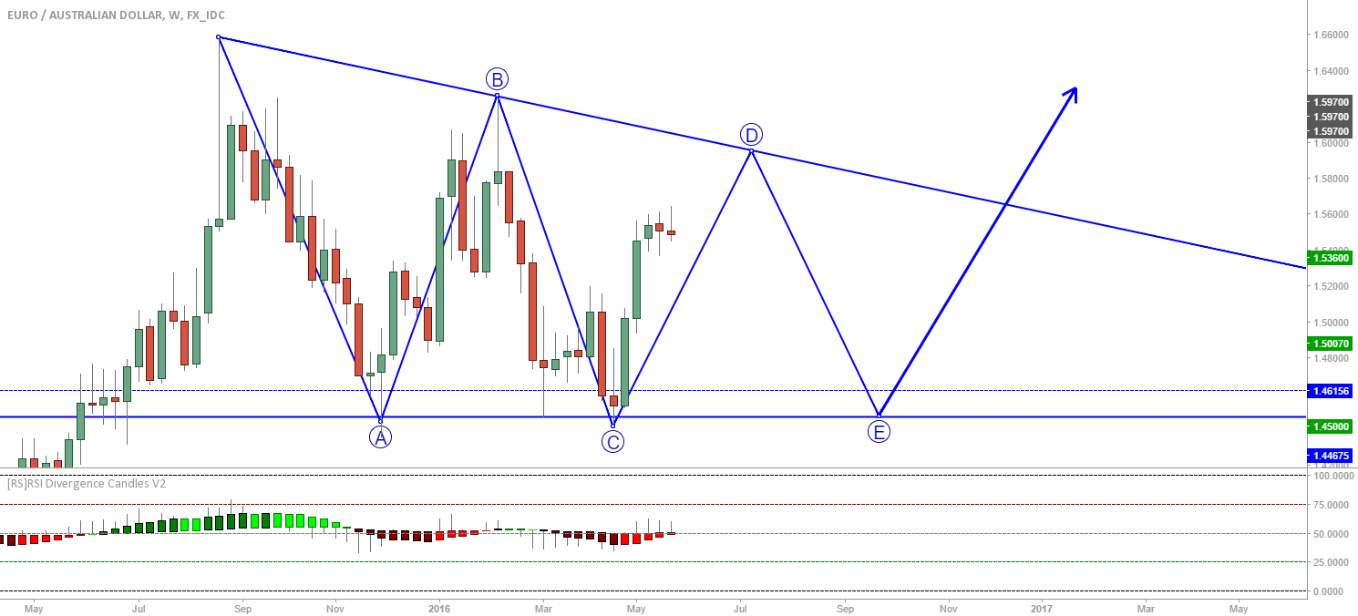 EUR/AUD weekly: Large triangle forming...?
