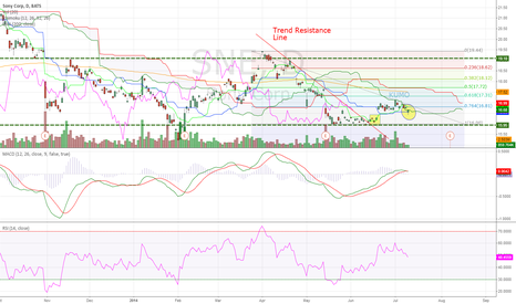 SNE: Sony Corp Daily (10.07.2014) Technical Analysis Training