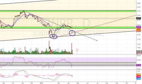 JNPR: Potential Double Bottom