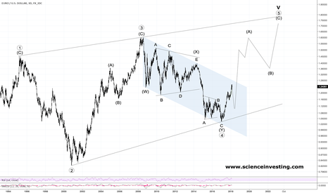 EURUSD: EURUSD Probably Tracing Out Long-Term Wedge