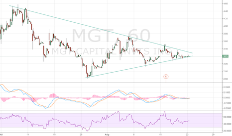 MGT: MGT has been quiet