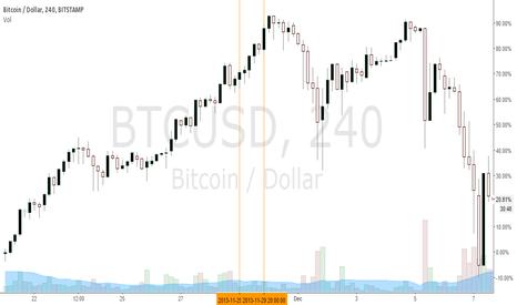 BTCUSD: Bitcoin Black Friday 2013 - Did merchants start the dump ?