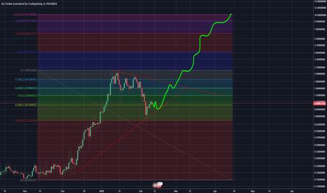Tradingview Zrxusd