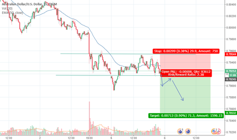AUDUSD: Potential Short Entry on AUDUSD