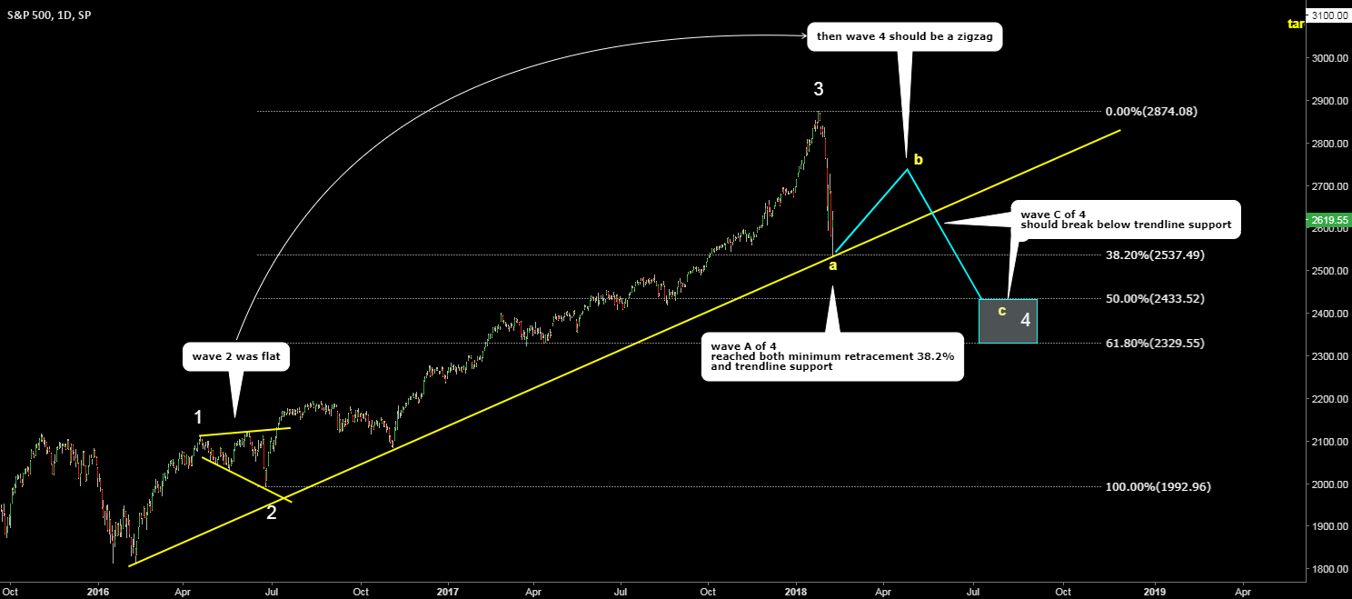 S&P 500. Big map with current correction.