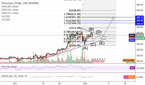 ETHUSD: ETH to Penant, $590 ATH coming soon!
