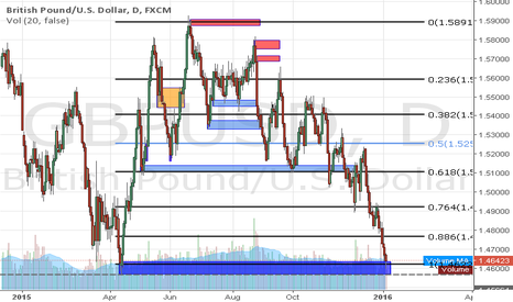 GBPUSD: Major Support Block on Cable