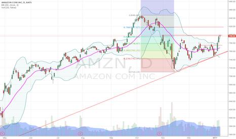 AMZN: AMZN at 62% Fib retracement and Doji, look to drop to inside BB