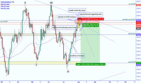 GOLD: XAUUSD trend reversal