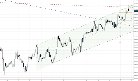 USDCHF: Short USDCHF from the channel's upper range