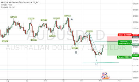 AUDUSD: Forex Trading Setup most probably a 250 pips opportunity