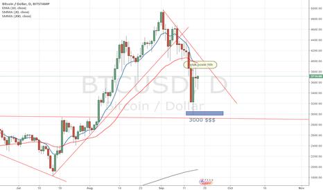BTCUSD: trend je u padu