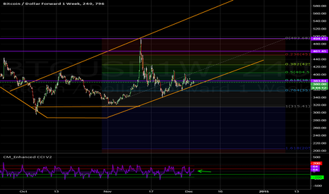 BTCUSD1W: A new trend has been established