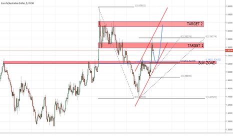 EURAUD: I would be happy to see this