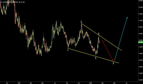 USDRUB: Russian Ruble (USDRUB). Possible Ending Diagonal.
