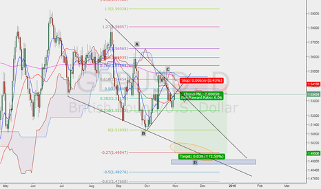 GBPUSD: Cable Short?