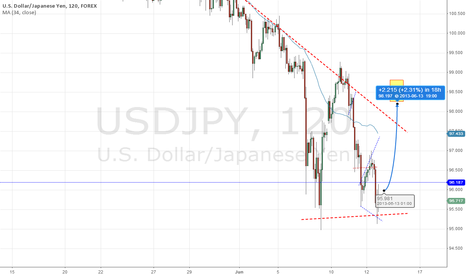 USDJPY: $USDJPY - Short covered - OPEX bounce to next week.