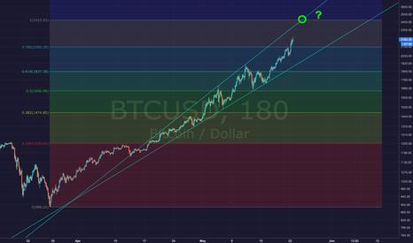 BTCUSD: Bitcoin BTCUSD - Possible Next Target