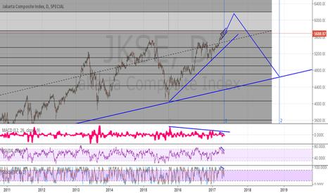 JKSE: Jakarta Stock Exchange Prediction