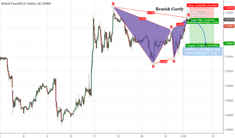 GBPUSD: Bearish Gartly in GBPUSD M30