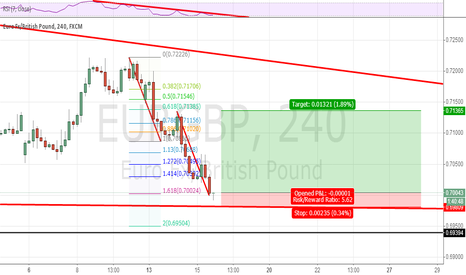 EURGBP: nice price for LONG EURGBP