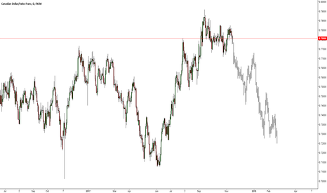 CADCHF: CADCHF Short Opportunity from TOP ?