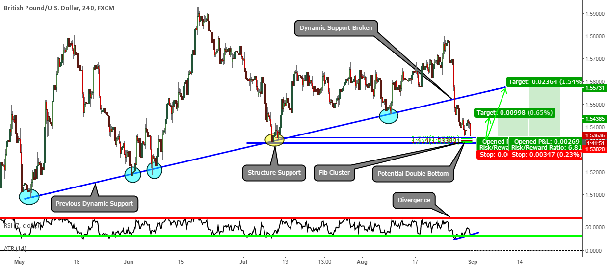 GBPUSD: Anyone Else Watching This Retest As Closely As Me?