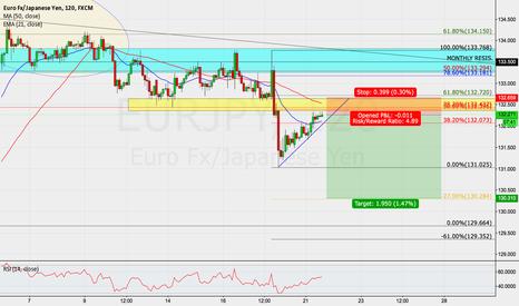 EURJPY: Euro Fx/ Japanese Yen, 120, SHORT