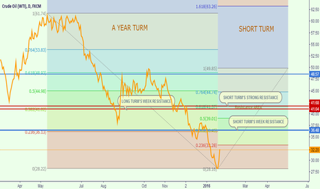 USOIL: USOIL WILL UP TO AROUND $40 IN TECH ANALYSIS