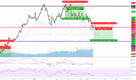 AUDJPY: AUDJPY break, short till new support
