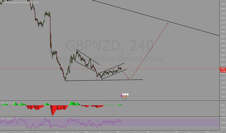 GBPNZD: GBPNZD Possible Route