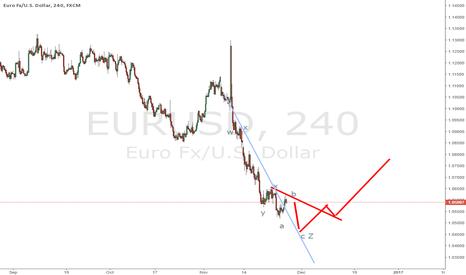 EURUSD: EURUSD waiting for buy