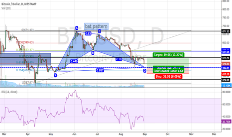 BTCUSD: BITCOIN BAT PATTERN