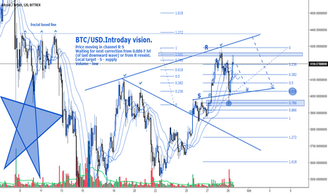 BTCUSDT: BTC/USD.Introday vision.