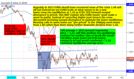 EURUSD: EURUSD: IT'S ALL IN THE CHART - 1.10 AVG TO CONTINUE IN MED-RUN?