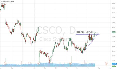CSCO: Resistance break
