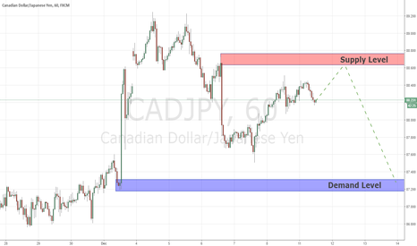 CADJPY: Continuation opportunity CADJPY 11/12/2017