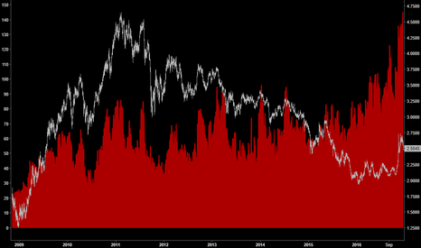 HG1!: Positioning: All Time Highs in Copper Non-Commercial Length