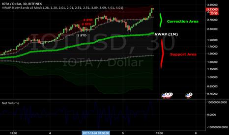 IOTUSD: IOTA Correction patterns in a hyper-buy market