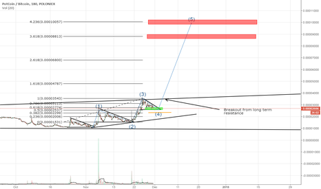 POTBTC: Potcoin Good Setup for a Breakout (POT/BTC)