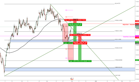 USDJPY: USD/JPY Possible Double Top Formation