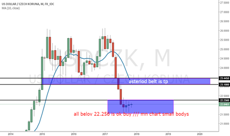 USDCZK: long