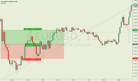 EURUSD: To Instructor Michal