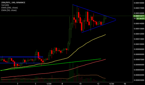 ZRXBTC: Bullish Pennant spotted on ZRX #btc #zrx #ta #charts