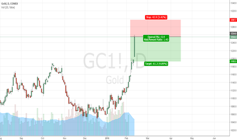 GC1!: Consolidation and short.