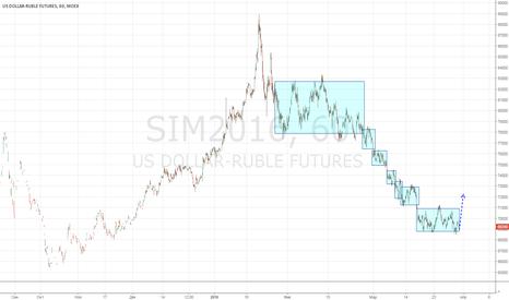 SIM2016: Рубль доллар в точке лонга