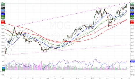 MQG: $MQG hitting long and near term resis lines